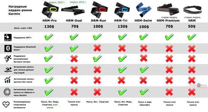 Сравнительная таблица нагрудных кардио датчиков Garmin HRM