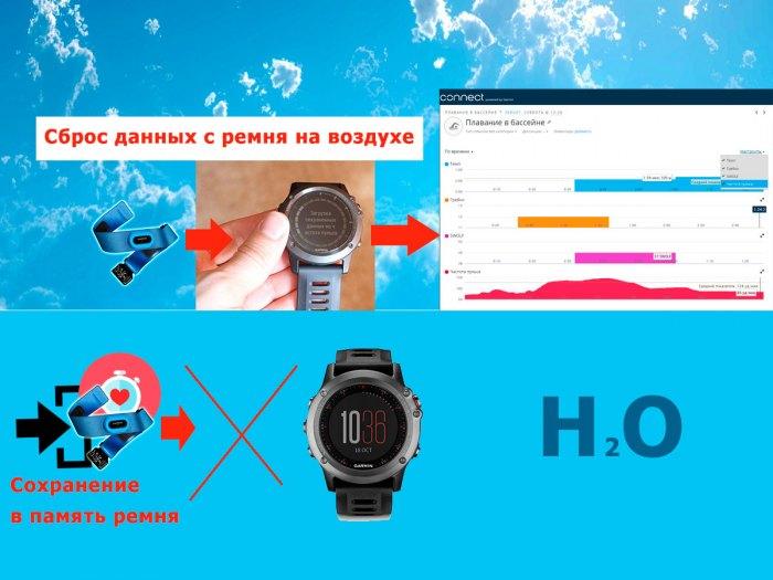 Как работает пульсометр Garmin HRM-Swim