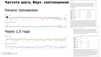 Сравнение беговых метрик до и после