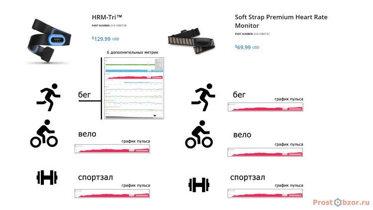 Список спортивных активностей для ремней Garmin HRM-Tri, Garmin Premium