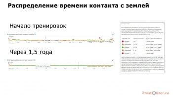 Сравнение беговых метрик до и после - Контакт с землей