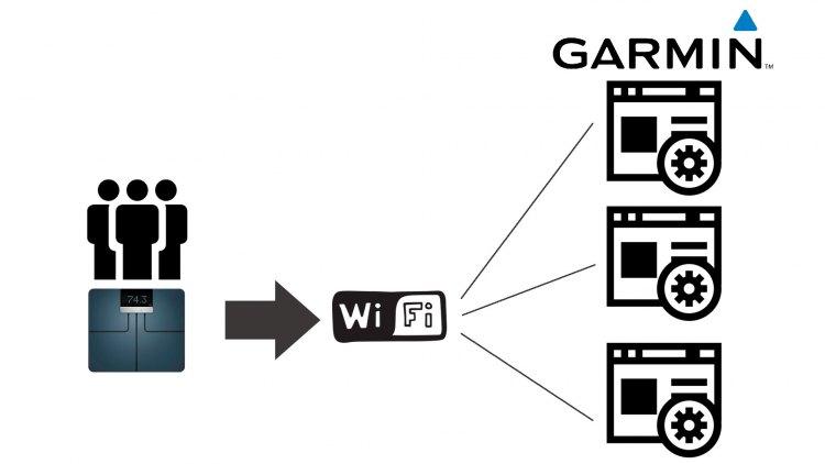 Преимущество 3 умных весов Garmin Index
