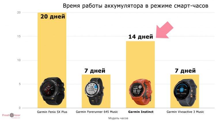 Сравнительно время работы аккумулятора часов Garmin выпуска 2018 года