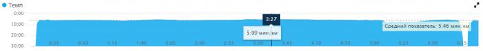 Cadence — Темп - это количество шагов в минуту.