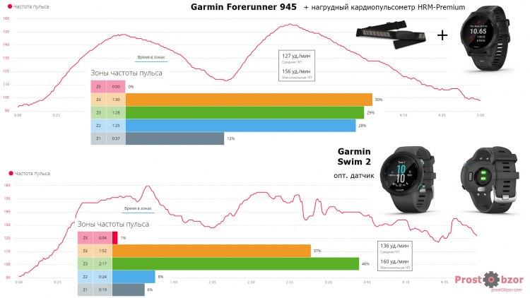 Тест 1 оптического датчика пульса часов Garmin Swim 2