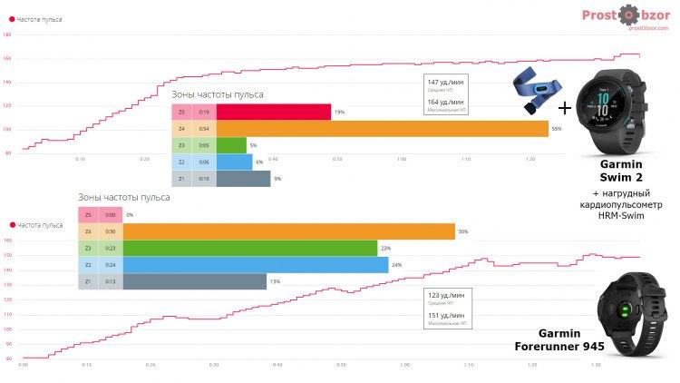 Тест пульса Garmin Swim 2 + HRM-Swim vs HR Forerunner 945