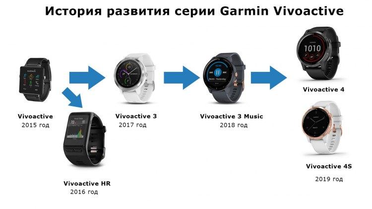 История развития часов Garmin Vivoactive