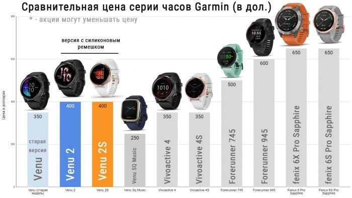 Цены на часы Garmin Venu 2 - сравнение