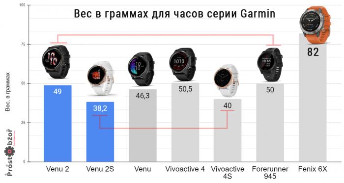 Сравнения веса часов Garmin Venu 2