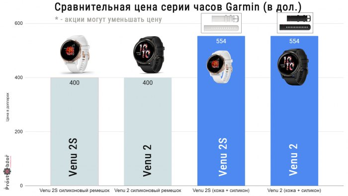 В чем разница между европейской и амер. версией Garmin Venu 2