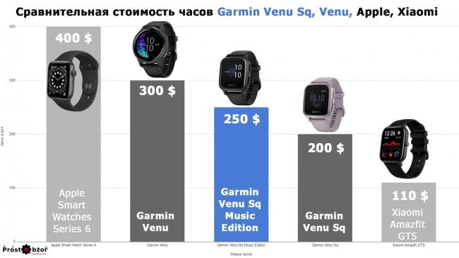 Сравнительная стоимость часов Garmin Venu Sq, Sq, Venu, apple smart watch series 6, Amazfit