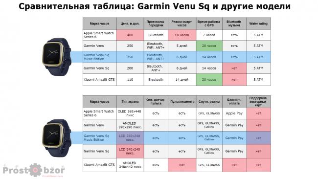 venu-sq-comparison-table