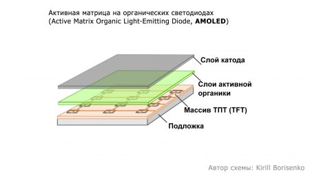 Как устроен AMOLED экран