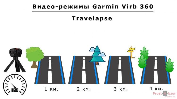 Режим покадровой съемки Travelaspe для Garmin Virb 360
