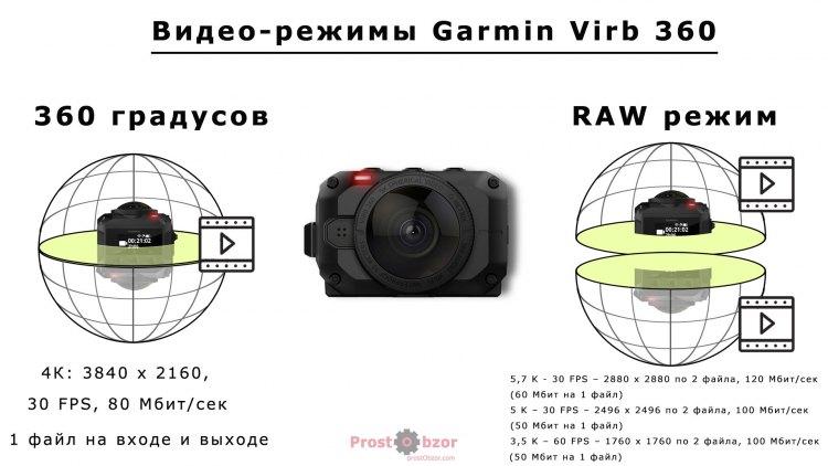 Список видео-режимом 5K экшн-камеры Garmin Virb 360