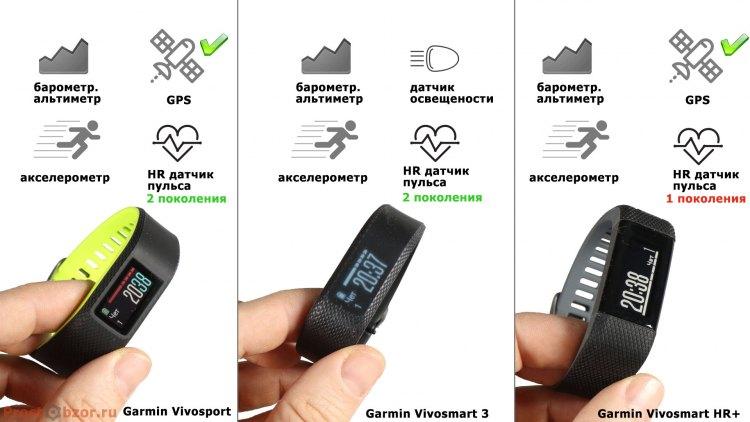 Встроенные датчик фитнес-трекеров Garmin Vivo