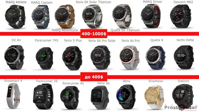 Ценовая схема часов Garmin