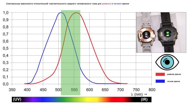 Видимый спектр светового потока для оптического датчика