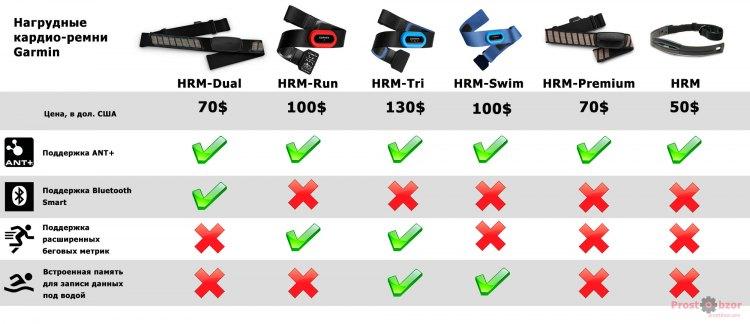 Сравнение нагрудных пульсометров Garmin HRM по характеристикам
