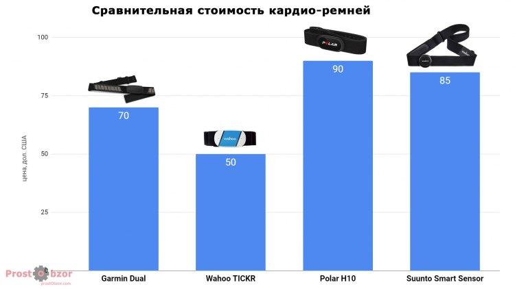 Сравнительные цены на нагрудные кардио-пульсометры