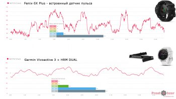Тест HR датчика и нагрудного пульсометра - 2 -  матрица  - жим лежа