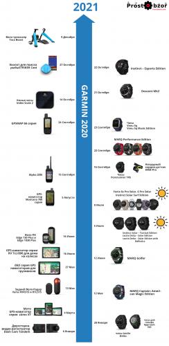 История выпуска устройств Garmin за 2020 год по хронологии - качественная версия - PNG