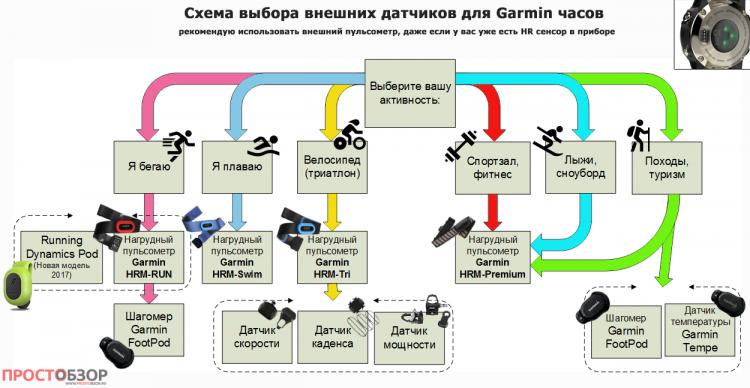 Схема работы датчиков и часов Garmin