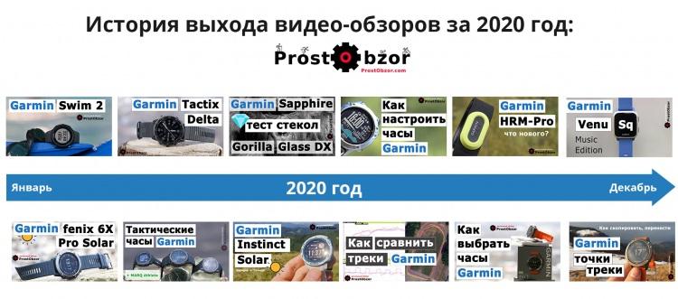 История выпуска видео-обзоров YouTube канала Prostobzor про часы и технику Garmin за 2020 год