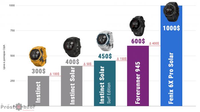 Сравнение цены часов Garmin Instinct Solar - Fenix 6X Pro Solar -  Forerunner 945