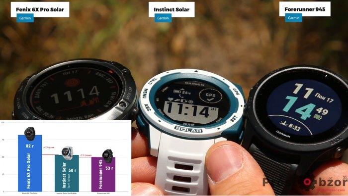 Сравнительный вес часов Garmin Instinct Solar - Fenix 6X Pro Solar -  Forerunner 945
