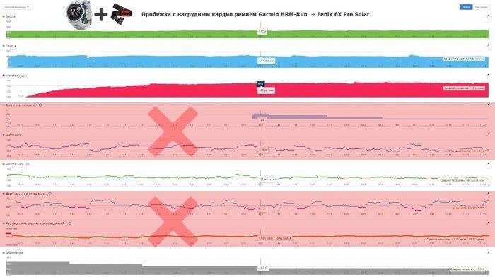 Нет дополнительных беговых метрик HRM-Run, HRM-Tri для часов Instinct Solar