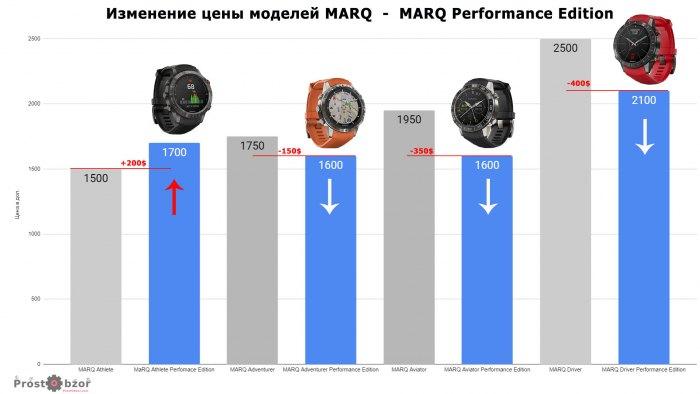 Сравнение цен моделей часов серии MARQ Performance Edition