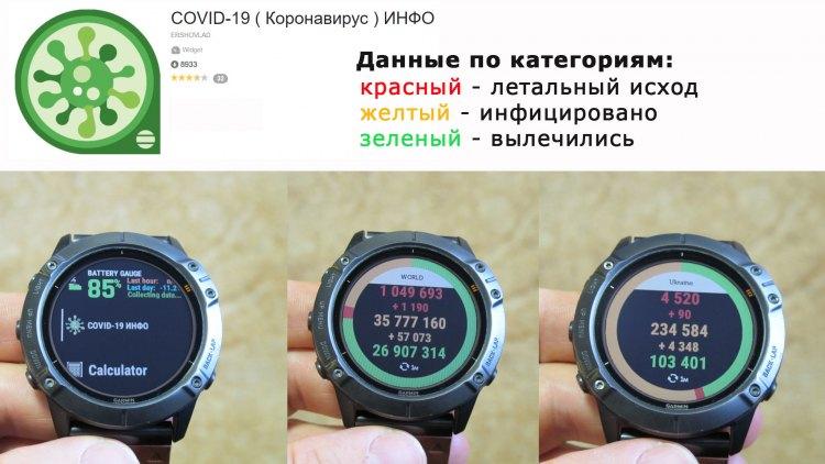 Виджет COVID19 для часов Garmin