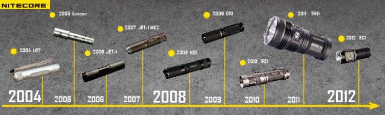 История развития NiteCore