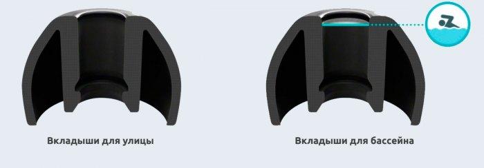 Вкладыши для улицы и для плавания  - плеер Sony Walkman NWZ-WS613