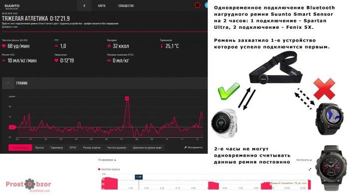 Тест одновременного подключения Bluetooth HRM ремня для 2 часов