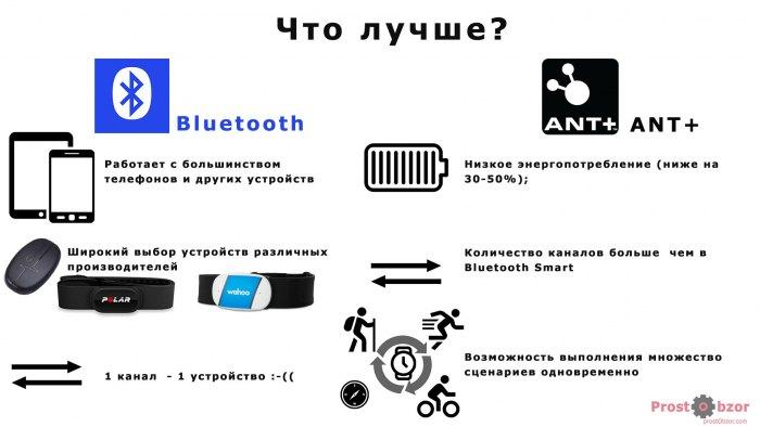 Что лучше  - Bluetooth или ANT+ ?