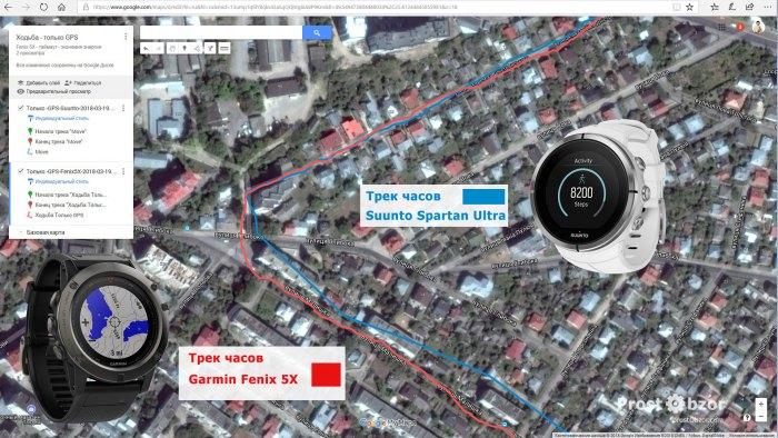 Режим только GPS - запись трека Suunto - Garmin