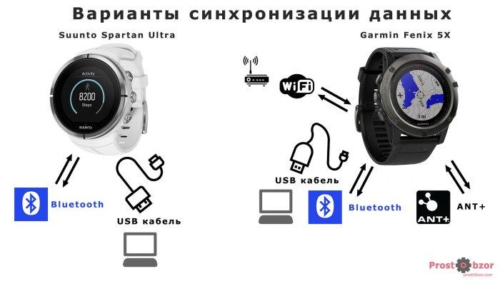 Возможные варианты синхронизации данных для часов Suunto Spartan Ultra , Fenix 5X