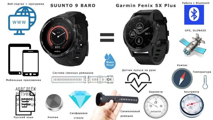 Что общего в часах SUUNTO 9 vs Garmin Fenix 5X