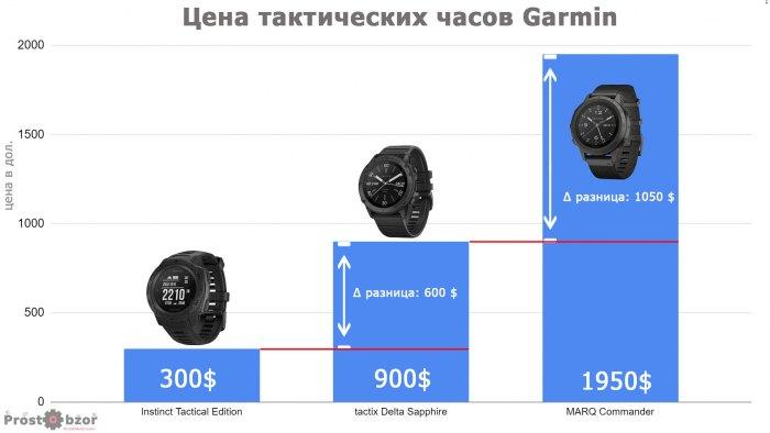 Сравнительная стоимость тактических часов Garmin
