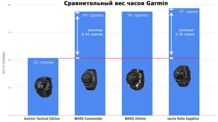 Сравнительный вес тактических часов Garmin