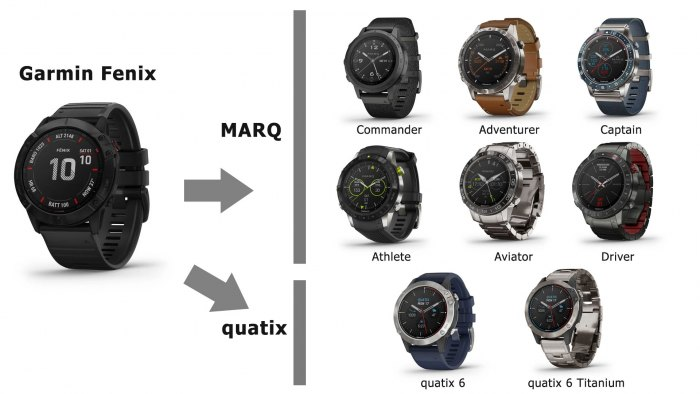 платформа развития Garmin Fenix 6 - MARQ - quatix