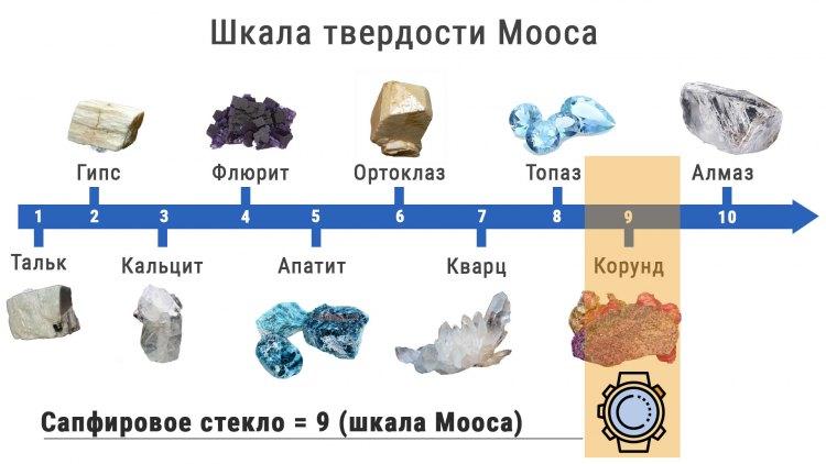 Шкала твердости по Моосу для Сапфирового стекла часов