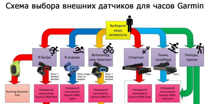 Схемы, инфографика про продукцию Garmin