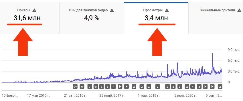 Статистика YouTube канала Простобзор